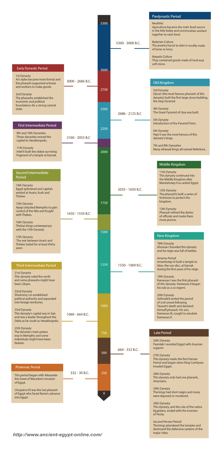 ancient egypt timeline pictures to pin on pinterest