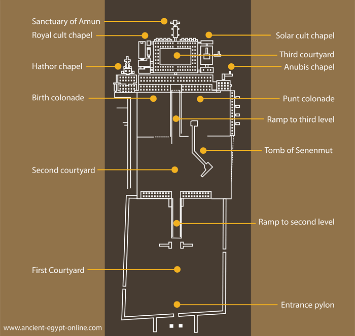 Layout of the Temple of Hatshepsut